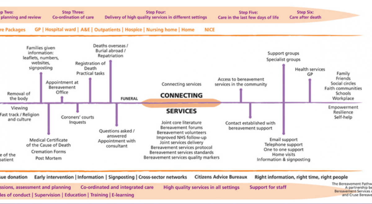 Bereavement pathway diagram